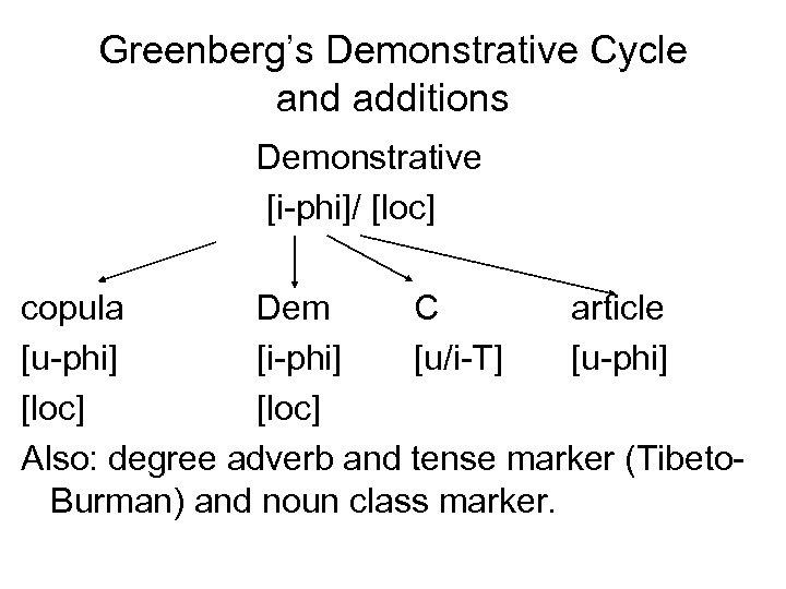 Greenberg's Demonstrative Cycle and additions Demonstrative [i-phi]/ [loc] copula Dem C article [u-phi] [i-phi]