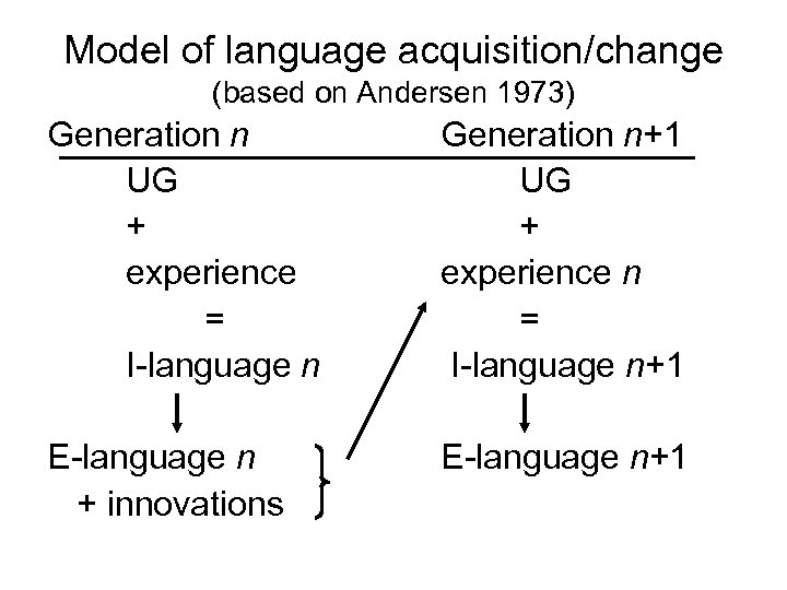 Model of language acquisition/change (based on Andersen 1973) Generation n UG + experience =