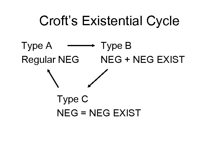 Croft's Existential Cycle Type A Regular NEG Type B NEG + NEG EXIST Type