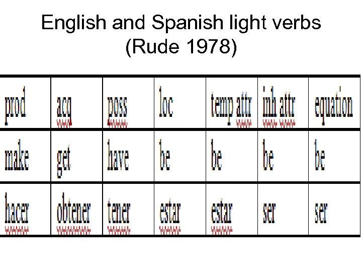 English and Spanish light verbs (Rude 1978)