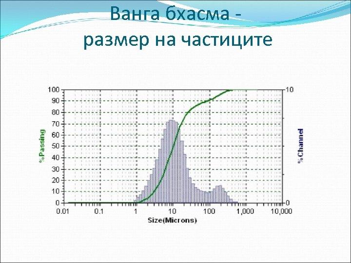 Ванга бхасма размер на частиците