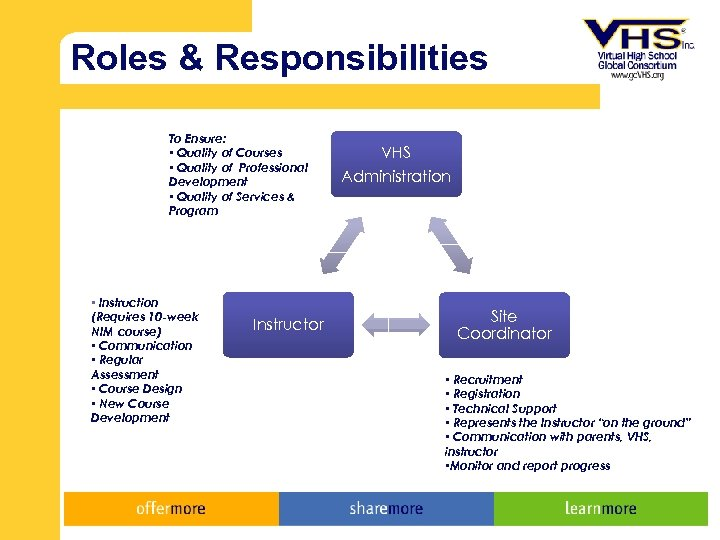 Roles & Responsibilities To Ensure: • Quality of Courses • Quality of Professional Development