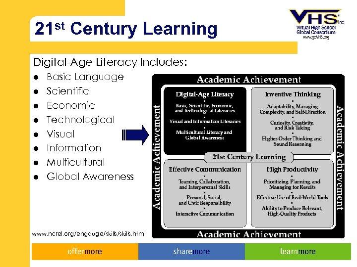 21 st Century Learning Digital-Age Literacy Includes: l l l l Basic Language Scientific