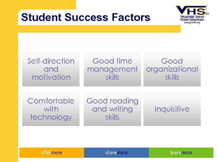 Student Success Factors Self-direction and motivation Good time management skills Good organizational skills Comfortable