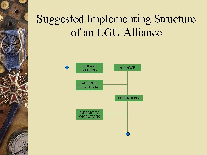 Suggested Implementing Structure of an LGU Alliance LINKAGE BUILDING ALLIANCE SECRETARIAT OPERATIONS SUPPORT TO