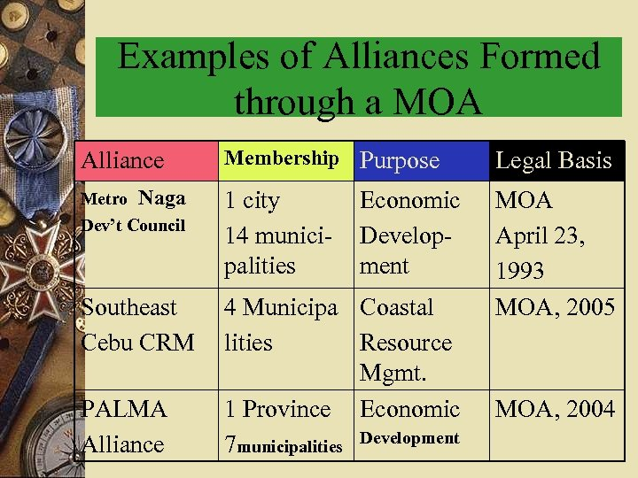 Examples of Alliances Formed through a MOA Alliance Membership Purpose Legal Basis Metro Naga