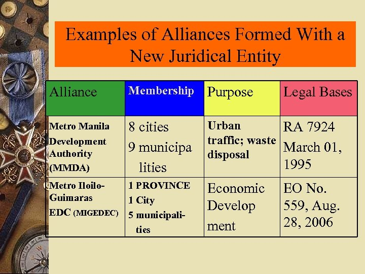 Examples of Alliances Formed With a New Juridical Entity Alliance Membership Purpose Metro Manila