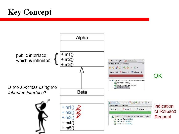 Key Concept public interface which is inherited OK is the subclass using the inherited