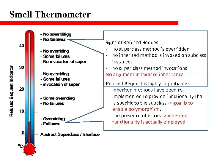 Smell Thermometer Signs of Refused Bequest : - no superclass method is overridden -