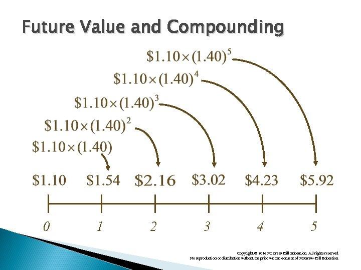 Future Value and Compounding 0 1 2 3 4 5 Copyright © 2016 Mc.