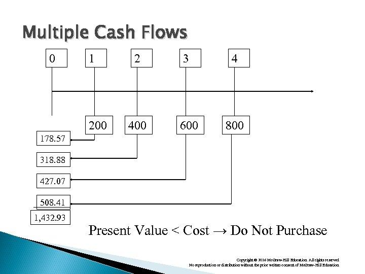 Multiple Cash Flows 0 1 200 2 3 4 400 600 800 178. 57