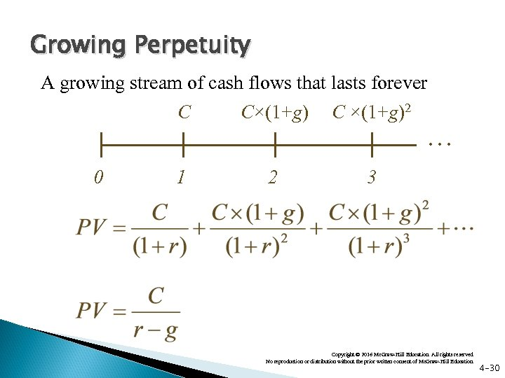 Growing Perpetuity A growing stream of cash flows that lasts forever C 0 C×(1+g)