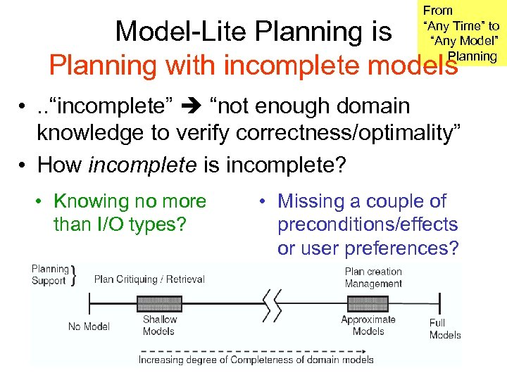 """From """"Any Time"""" to """"Any Model"""" Planning Model-Lite Planning is Planning with incomplete models"""