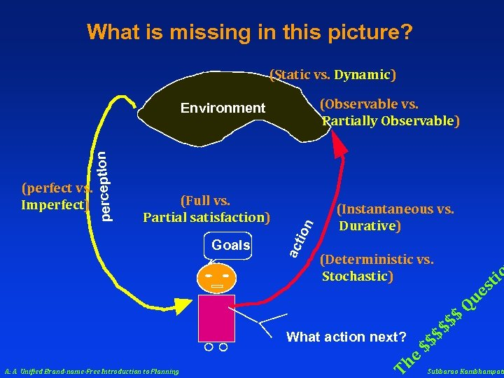 What is missing in this picture? (Static vs. Dynamic) (Observable vs. Partially Observable) Goals