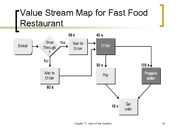 Value Stream Map for Fast Food Restaurant Chapter 11: Just-in-Time Systems 23