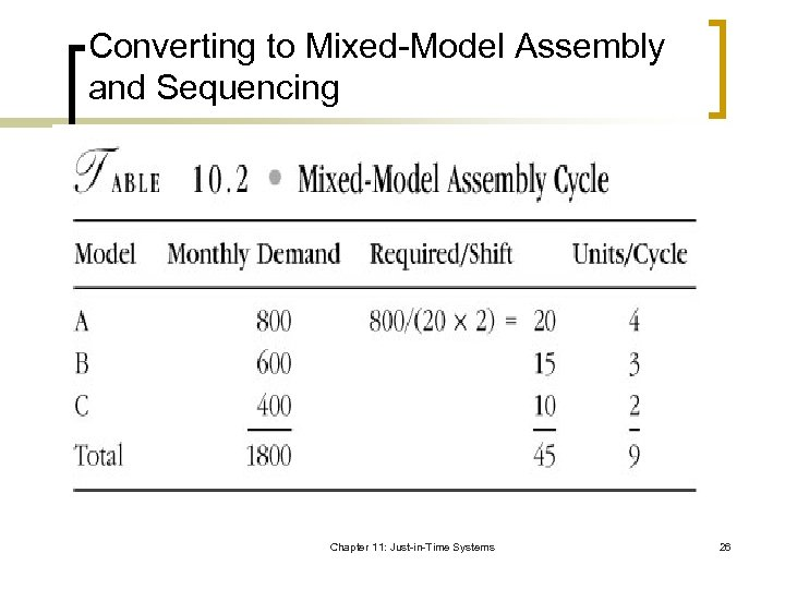 Converting to Mixed-Model Assembly and Sequencing Chapter 11: Just-in-Time Systems 26