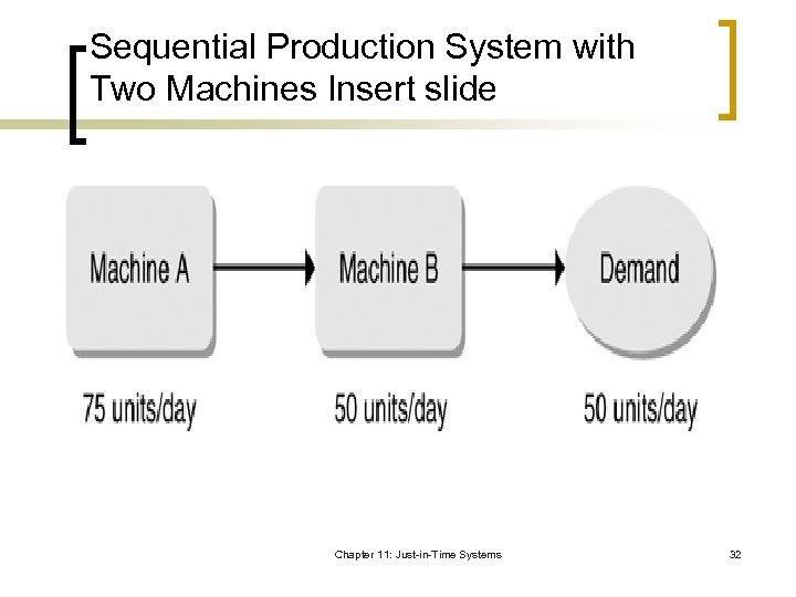 Sequential Production System with Two Machines Insert slide Chapter 11: Just-in-Time Systems 32