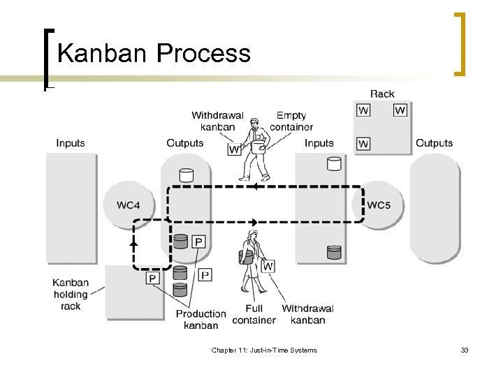 Kanban Process Chapter 11: Just-in-Time Systems 33