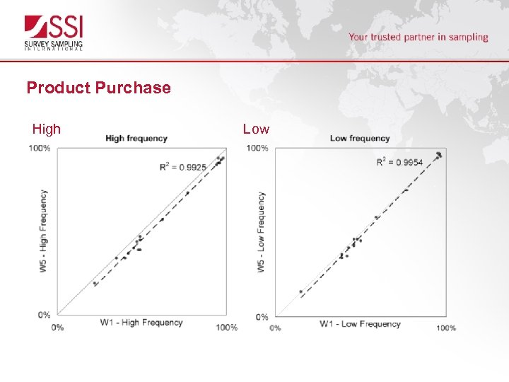 Product Purchase High Low