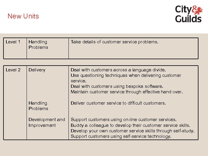New Units Level 1 Handling Problems Take details of customer service problems. Level 2