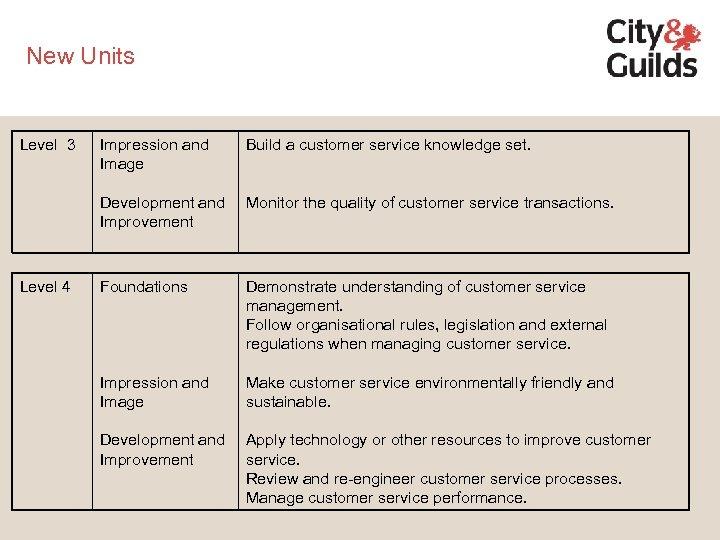 New Units Level 3 Build a customer service knowledge set. Development and Improvement Level