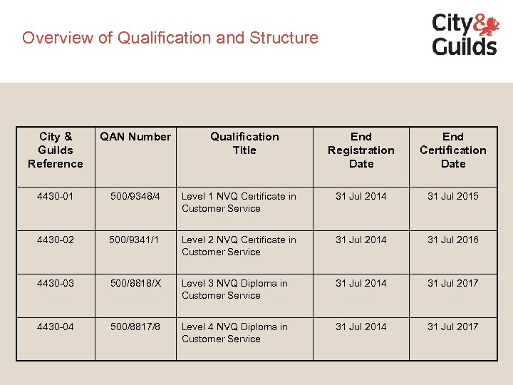 Overview of Qualification and Structure City & Guilds Reference QAN Number 4430 -01