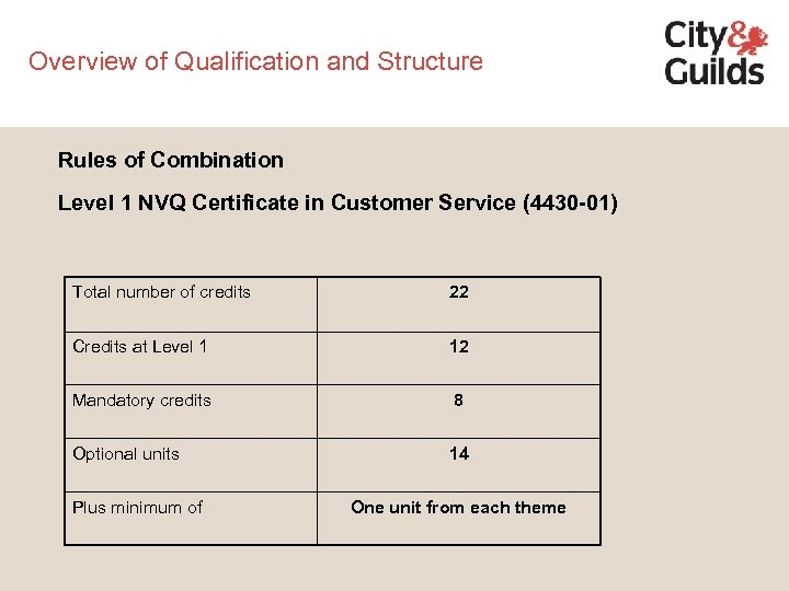 Overview of Qualification and Structure Rules of Combination Level 1 NVQ Certificate in Customer