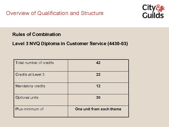 Overview of Qualification and Structure Rules of Combination Level 3 NVQ Diploma in Customer