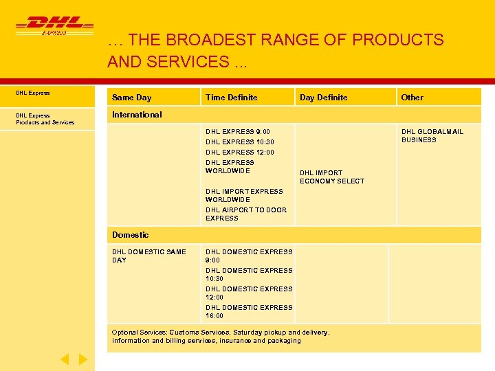 … THE BROADEST RANGE OF PRODUCTS AND SERVICES. . . DHL Express Same Day