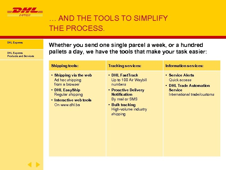 … AND THE TOOLS TO SIMPLIFY THE PROCESS. DHL Express Products and Services Whether
