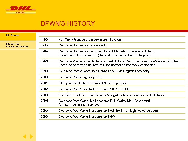 DPWN'S HISTORY DHL Express 1490 DHL Express Products and Services Von Taxis founded the