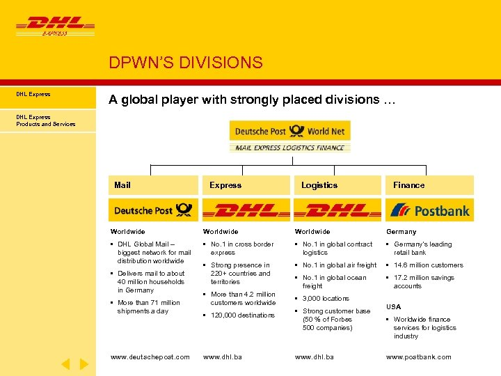 DPWN'S DIVISIONS DHL Express A global player with strongly placed divisions … DHL Express