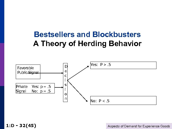 Bestsellers and Blockbusters A Theory of Herding Behavior Favorable Public Signal Private Signal Yes: