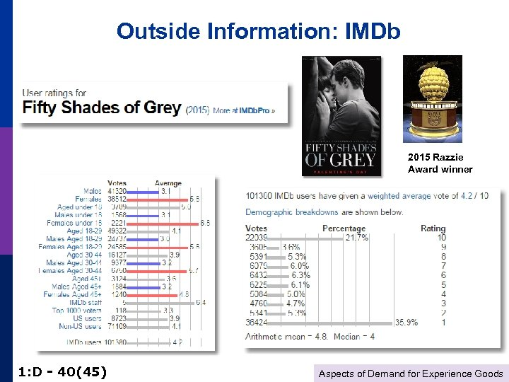 Outside Information: IMDb 2015 Razzie Award winner 1: D - 40(45) Aspects of Demand