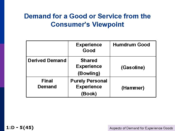 Demand for a Good or Service from the Consumer's Viewpoint Experience Good Derived Demand