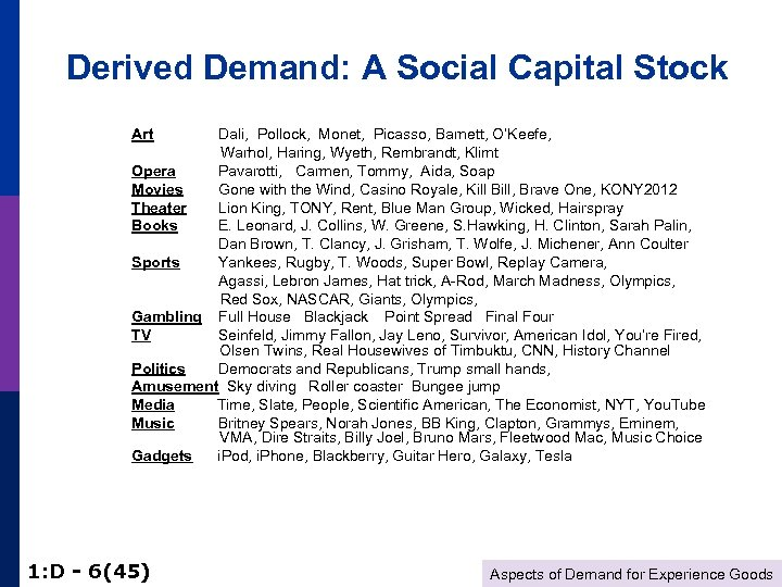 Derived Demand: A Social Capital Stock Art Dali, Pollock, Monet, Picasso, Barnett, O'Keefe, Warhol,