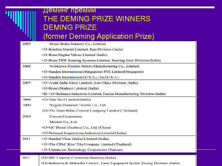 Деминг премии THE DEMING PRIZE WINNERS DEMING PRIZE (former Deming Application Prize)
