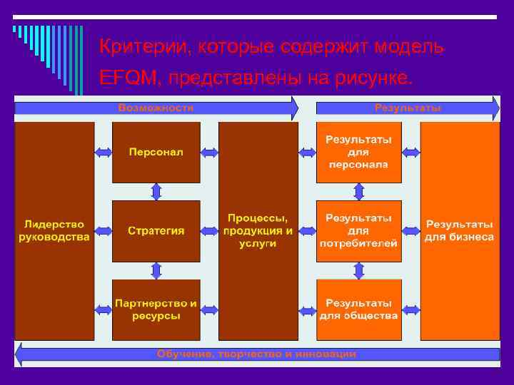 Критерии, которые содержит модель EFQM, представлены на рисунке.
