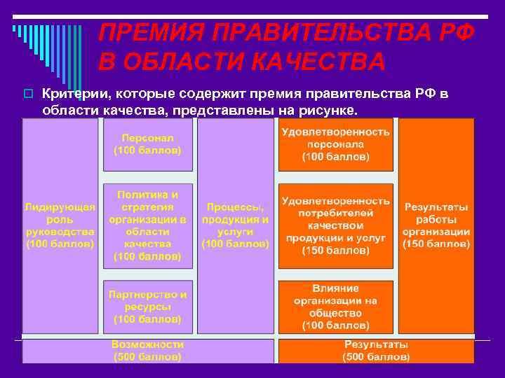 ПРЕМИЯ ПРАВИТЕЛЬСТВА РФ В ОБЛАСТИ КАЧЕСТВА o Критерии, которые содержит премия правительства РФ в