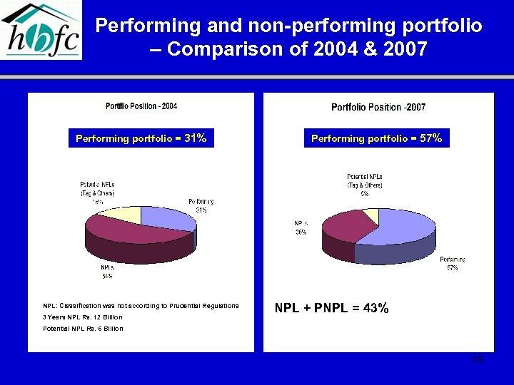 Performing and non-performing portfolio – Comparison of 2004 & 2007 Performing portfolio = 31%