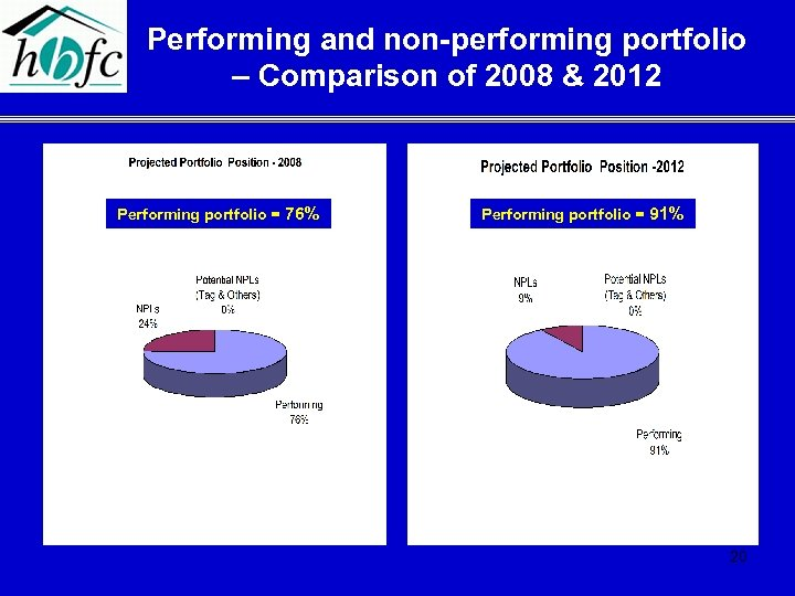 Performing and non-performing portfolio – Comparison of 2008 & 2012 Performing portfolio = 76%