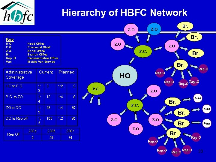 Hierarchy of HBFC Network Br. Z. O Br. Key H. O. P. C. Z.
