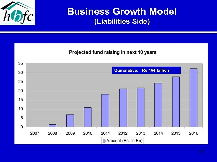 Business Growth Model (Liabilities Side) Cumulative: Rs. 164 billion 42