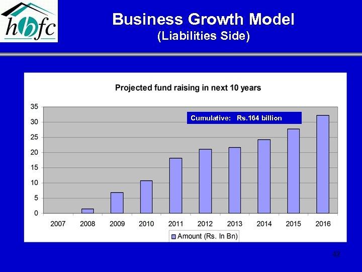 Business Growth Model (Liabilities Side) Cumulative: Rs. 164 billion 42