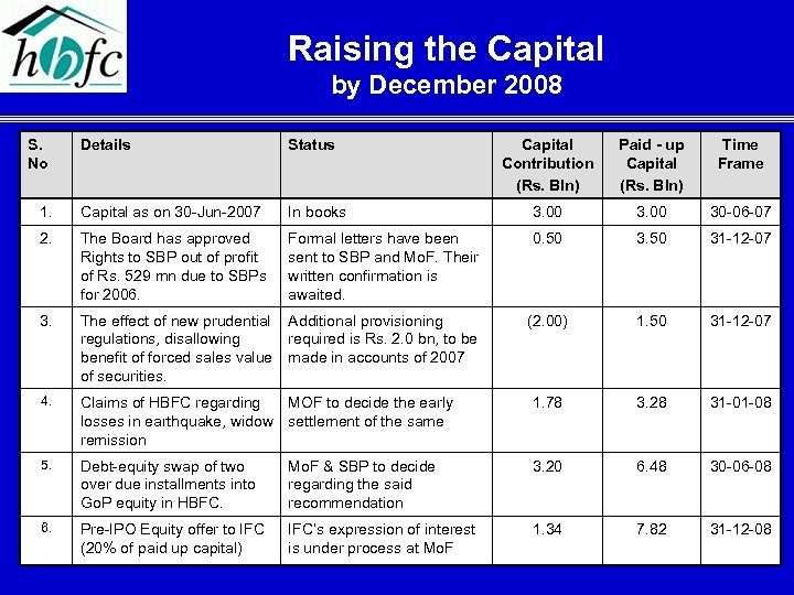 Raising the Capital by December 2008 S. No Details Status Capital Contribution (Rs. Bln)