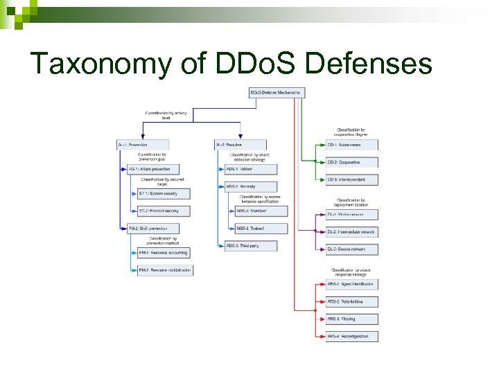 Taxonomy of DDo. S Defenses