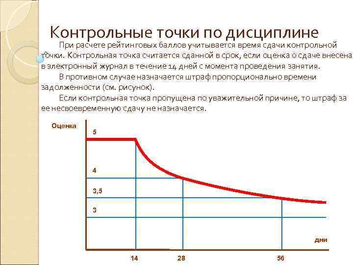 Контрольные точки по дисциплине При расчете рейтинговых баллов учитывается время сдачи контрольной точки. Контрольная