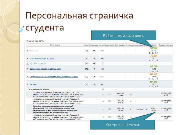 Персональная страничка студента Рейтинг по дисциплине Контрольная точка