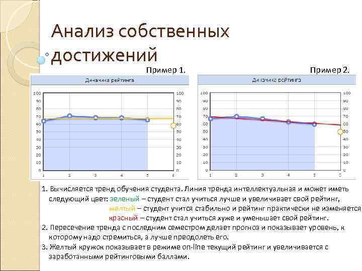 Анализ собственных достижений Пример 1. Пример 2. 1. Вычисляется тренд обучения студента. Линия тренда
