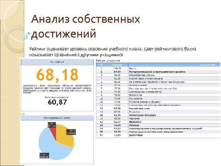 Анализ собственных достижений Рейтинг оценивает уровень освоения учебного плана. Цвет рейтингового балла показывает сравнение